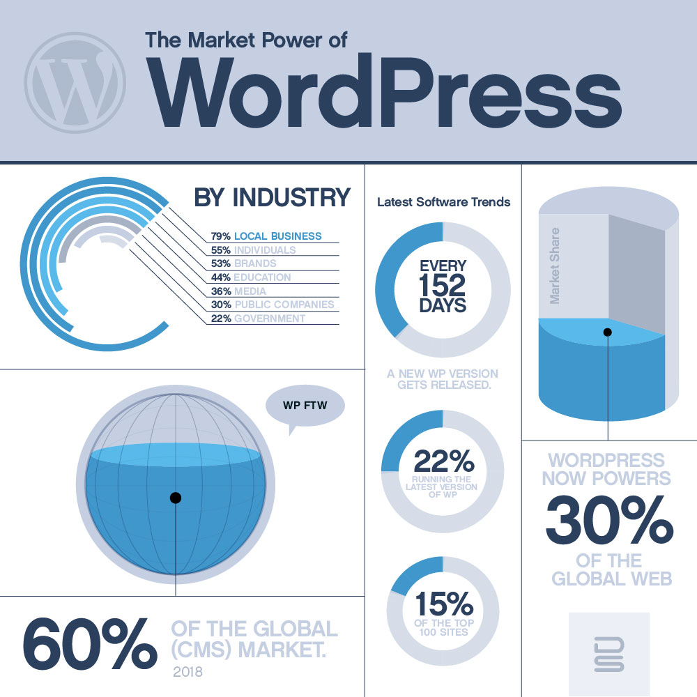 diguiseppi-studios-Why-Wordpress-stats-blog-feature
